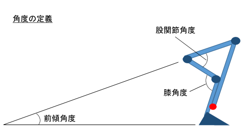 角度の定義
